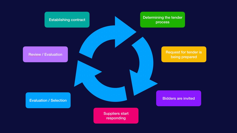 eTendering process