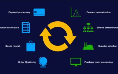 The Ultimate Guide To Procurement Management