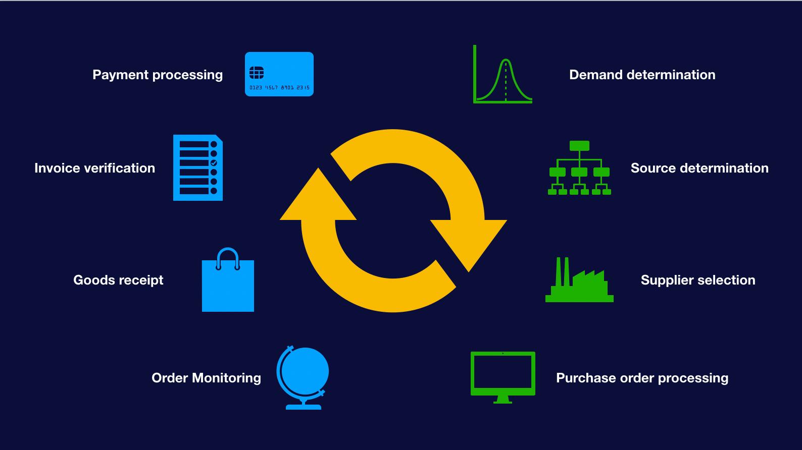 Sourcing Force procurement management